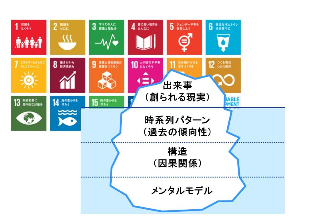 【第8回】「学習する組織」システム思考勉強会 SDGsカードゲーム×システム思考