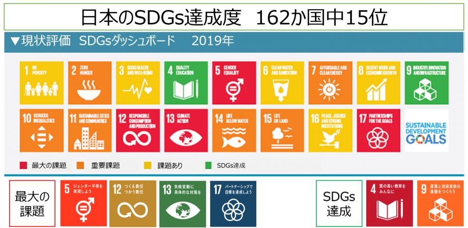 「2030SDGs」と「SDGs de 地方創生」 2つのカードゲームを1日で体験しよう!! in 大阪